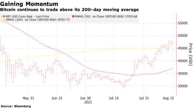 Từ Bitcoin đến Dogecoin đều hồi phục mạnh mẽ, thị trường tiền số lại vượt mức vốn hóa 2 nghìn tỷ USD - Ảnh 2.