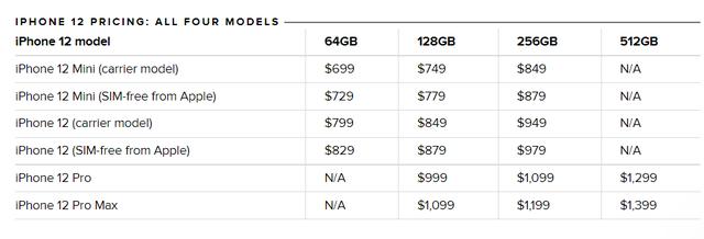 Giá iPhone 13 có thể tương đương với iPhone 12… hoặc thấp hơn - Ảnh 2.
