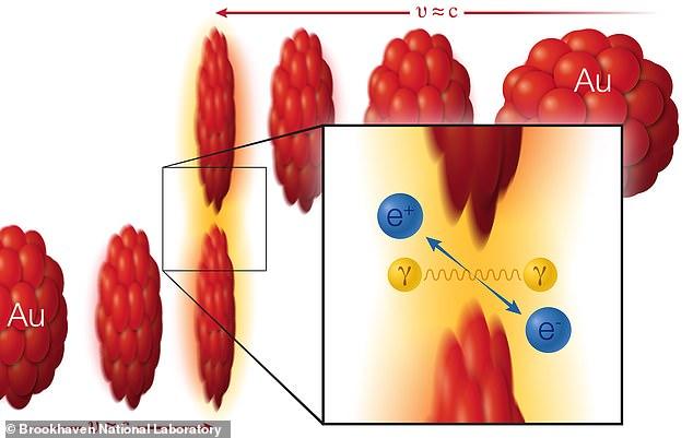 Dùng phương trình nổi tiếng của Einstein, các nhà khoa học tạo ra vật chất từ ánh sáng - Ảnh 2.