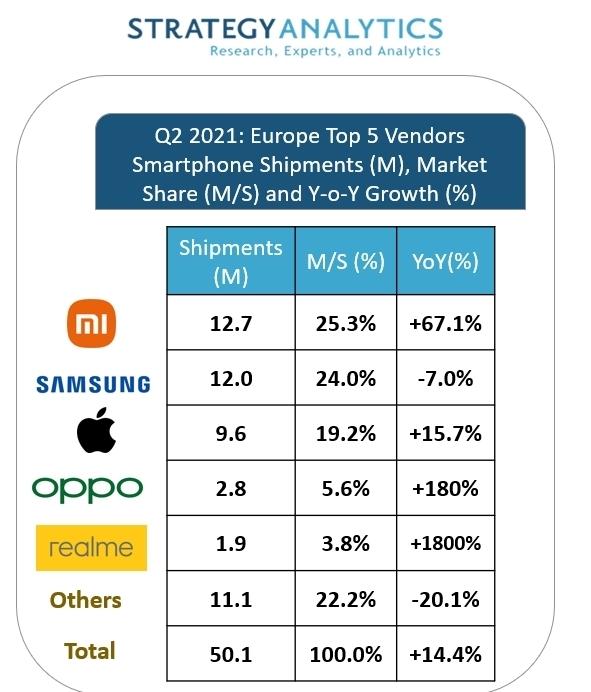 Xiaomi vượt mặt Samsung ở châu Âu - Ảnh 1.