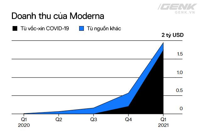 Đầu tư R&D 10 năm không có lãi, Moderna một bước thành công ty trăm tỷ đô nhờ vắc-xin COVID-19: Bước tiếp theo sẽ là vắc-xin ung thư và HIV/AIDS - Ảnh 4.