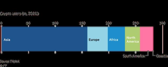 Từ việc quốc gia đầu tiên hợp pháp hoá Bitcoin, đây là lý do tại sao các nước đang phát triển là 'mảnh đất màu mỡ' cho tiền ảo - Ảnh 2.