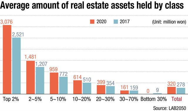 Người nghèo Hàn Quốc tuyệt vọng: Phải 20 năm không chi tiêu, chỉ tiết kiệm mới mua được nhà, cơ hội làm giàu gần như là 0 - Ảnh 3.