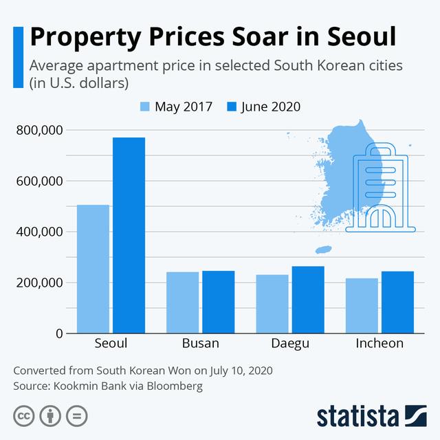 Người nghèo Hàn Quốc tuyệt vọng: Phải 20 năm không chi tiêu, chỉ tiết kiệm mới mua được nhà, cơ hội làm giàu gần như là 0 - Ảnh 4.