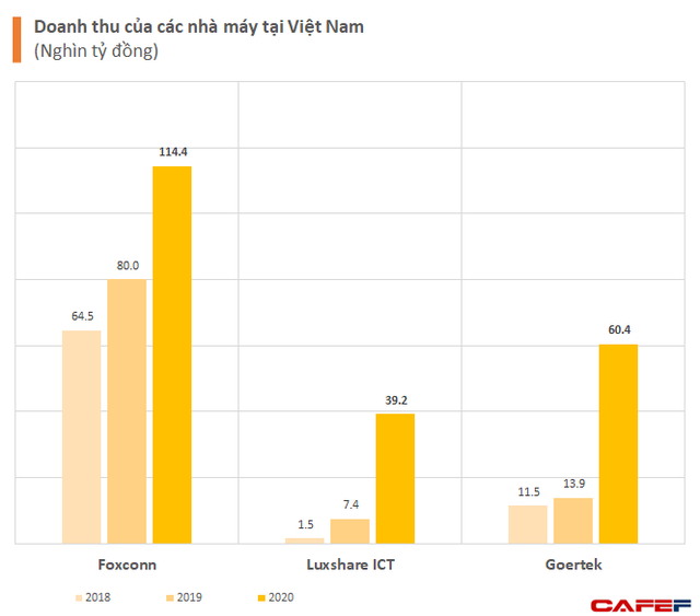Việt Nam đứng ở đâu trong chuỗi cung ứng Apple toàn cầu? - Ảnh 2.