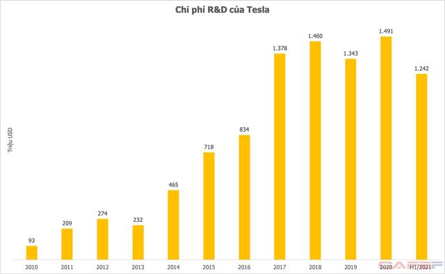 Chi 75 triệu USD cho R&D nửa đầu năm 2021, Vingroup đang đứng ở đâu so với những ông lớn xe điện toàn cầu? - Ảnh 2.