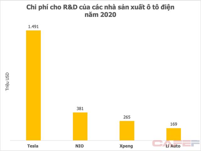 Chi 75 triệu USD cho R&D nửa đầu năm 2021, Vingroup đang đứng ở đâu so với những ông lớn xe điện toàn cầu? - Ảnh 3.
