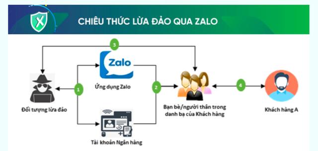 Nhiều người bị lừa mất tiền qua Zalo, các ngân hàng liên tục cảnh báo - Ảnh 1.