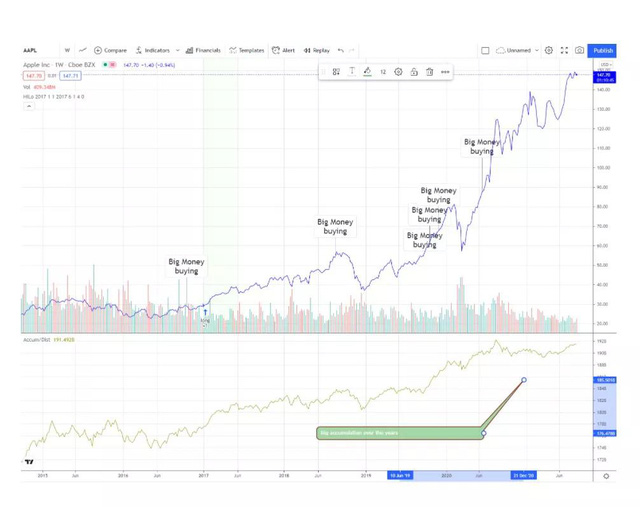 Bí quyết để Apple sống tốt trong đại dịch: Tìm thấy cỗ máy tăng trưởng mới, cổ phiếu vẫn liên tục hút tiền của nhà đầu tư - Ảnh 3.