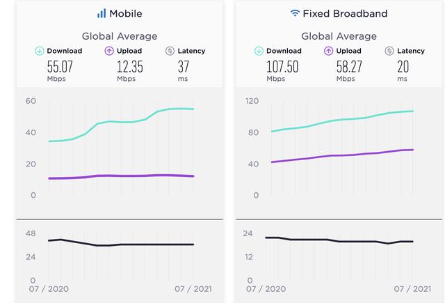 Tốc độ Internet Việt Nam thấp hơn mức trung bình thế giới nhưng vẫn nằm trong top 60 - Ảnh 1.