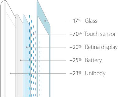Các cải tiến về độ mỏng ở linh kiện iPad Air.