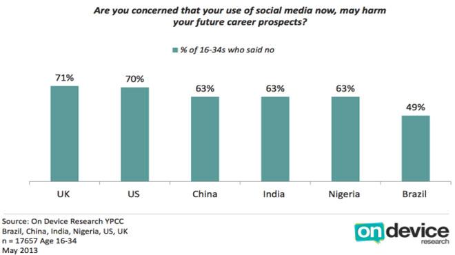 """Khi được hỏi """"Bạn có biết mạng xã hội ảnh hưởng đến tương lai nghề nghiệp của mình không?"""", rất nhiều thanh niên ở Anh, Mỹ… nói """"Không"""""""