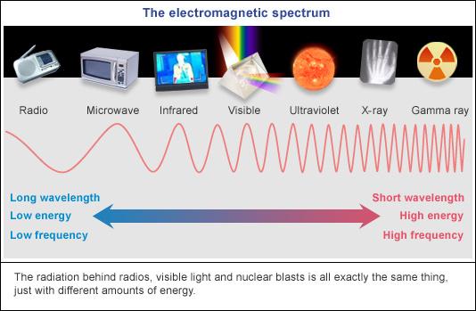Phổ điện từ - dải tần của sóng wifi nằm giữa sóng Radio và vi sóng (microwaves)