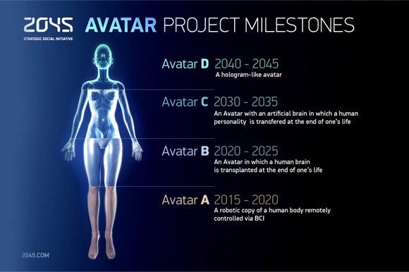 Dự án tới năm 2045 sẽ đưa toàn bộ ký ức, trí tuệ sang dạng thức sóng điện tử