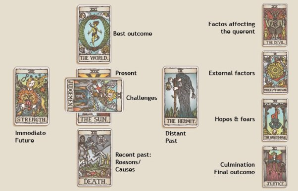 Đôi điều về bộ bài Tarot