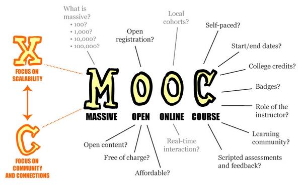 MOOC - Dự án Giáo dục trực tuyến mở