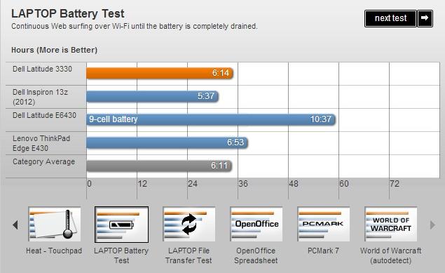 Dell Latitude 3330: Laptop giá rẻ đáng chú ý