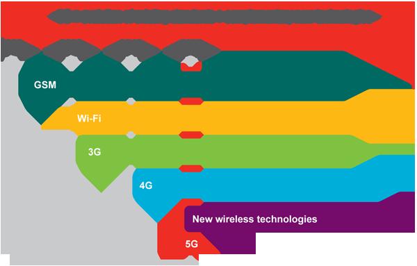Sẽ có mạng 5G vào năm 2020, tốc độ tối đa 5Gbps