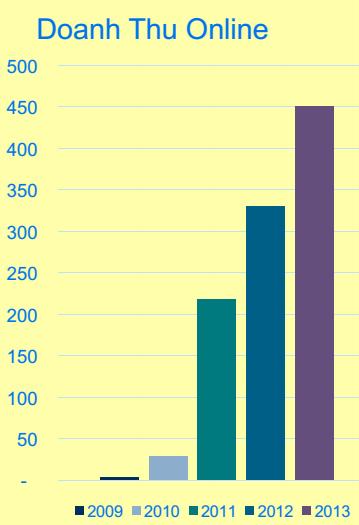 [BizChart] Thế giới Di động hiện nắm giữ 25% thị phần bán lẻ điện thoại (2)