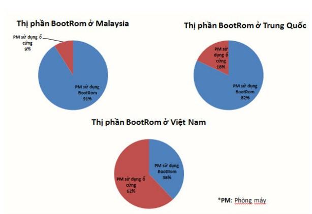Công nghệ Bootrom - cơn sốt trên thị trường phòng máy