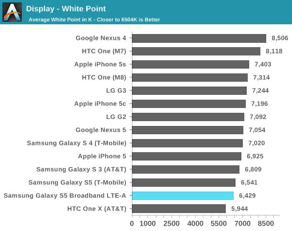 Điều đáng ngạc nhiên là màu trắng của màn hình Galaxy S5 LTE A đã... trắng hơn bao giờ hết, qua mặt rất nhiều smartphone dùng màn hình LCD.