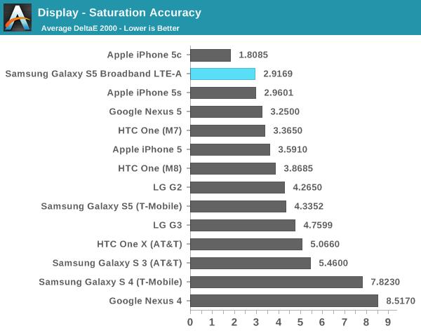 Công nghệ màn hình mới cũng loại bỏ bớt độ bão hoà màu. Tin vui cho những ai ghét bệnh rực màu trên màn hình của các dòng máy Samsung dùng AMOLED.