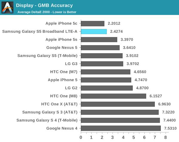 Khả năng tái tạo màu sắc qua phép thửGretagMacbeth cho thấy Samsung đang dẫn đầu trong số các smartphone chạy Android và chỉ đi sau iPhone 5c. Phép thử GMB cho biết khả năng tái tạo chính xác màu sắc so với bảng màu chuẩn. Điều này có ý nghĩa quan trọng khi bạn làm các công việc liên quan tới xử lý hình ảnh.