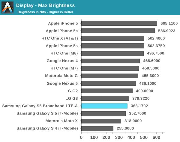 Tuy nhiên độ sáng vẫn là yếu điểm truyền thống của màn hình AMOLED khi ngay cả công nghệ mới vẫn có độ sáng tối đa rất thấp so với các smartphone màn LCD. Độ sáng thấp có thể ảnh hưởng tới khả năng sử dụng ngoài nắng của máy.