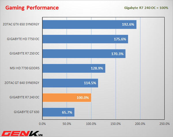 Đánh giá Gigabyte R7 240 OC: Lép vế trước đối thủ!
