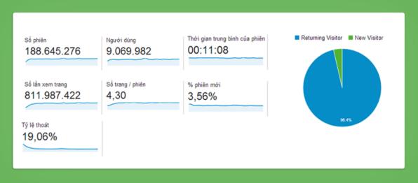 Số liệu Google Analytics về lượng người dùng trình duyệt Cốc Cốc