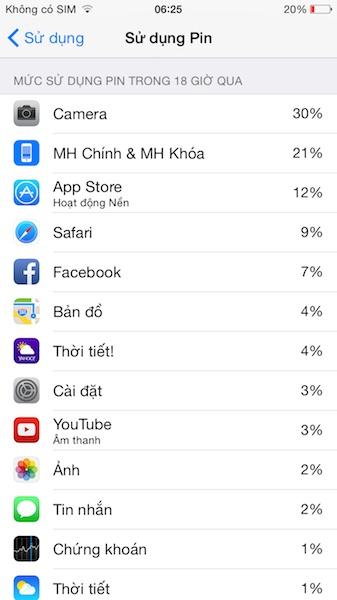 Do pin sạc không đầy nên trình giám sát của iOS 8 báo là pin đã dùng 18 giờ. Thực tế trong 18h đó tôi đã dùng từ lúc máy 100% pin xuống còn 2% và sạc lại 78% sau đó dùng xuống còn 20%. Tương đương khoảng 1 lần sạc rưỡi cho chưa tới 1 ngày sử dụng. Rõ ràng là khá tệ.