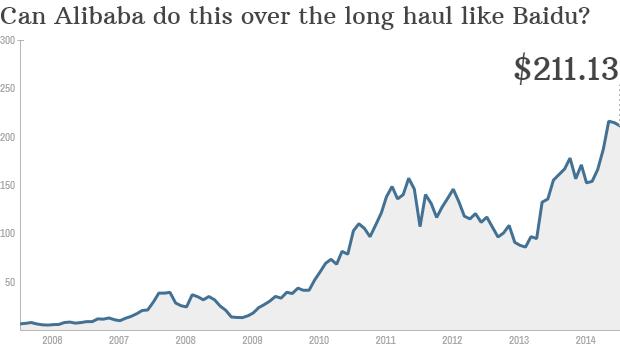 Cổ phiếu Alibaba sẽ đạt được mức tăng trưởng giống như Baidu?