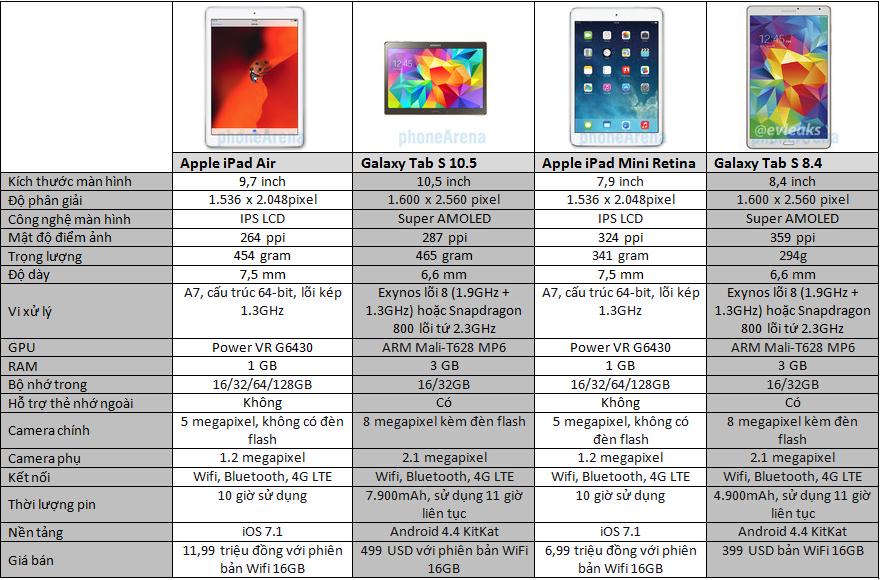 So cấu hình của bộ đôi Galaxy Tab S cùng iPad Air và iPad mini Retina