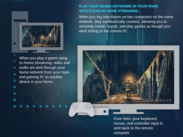 Valve ra mắt rộng rãi dịch vụ In-Home Streaming dành cho game thủ