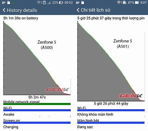 Chọn Asus Zenfone 5 bản A500 hay A501 cho nhu cầu sử dụng thường ngày?