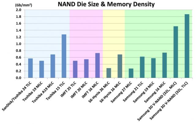 Biểu đồ mô tả mật độ lưu trữ trên các công nghệ SSD nhiều năm qua.
