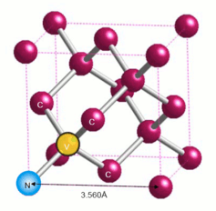 Các lỗ hổng khiếm khuyết này được gọi là các lỗ hổng ni-tơ vì các nguyên tử ni-tơ nằm ngay gần các lỗ hổng này.Thay vì nguyên tử Carbon thì các lỗ hổng này lại chứa electron, khiến chúng có điện cực âm. Tuy nhiên, bằng cách chiếu laser vào đó, các nhà khoa học có thể khiến chúng trung hòa điện tích