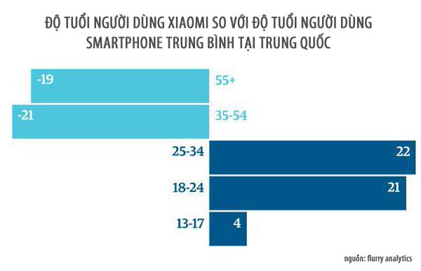 Người dùng Xiaomi có độ tuổi trẻ.