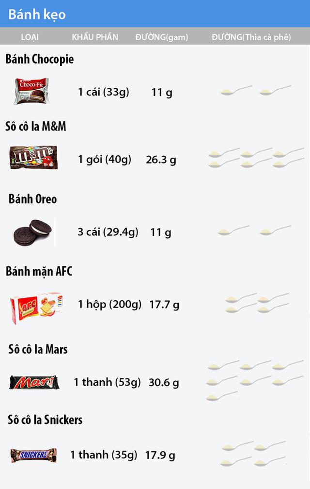 Có bao nhiêu đường trong các loại thực phẩm bạn đang ăn?
