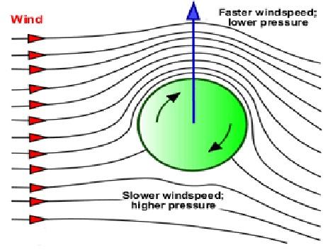 Mặt cắt ngang của vật tròn theo Hiệu ứng Magnus.