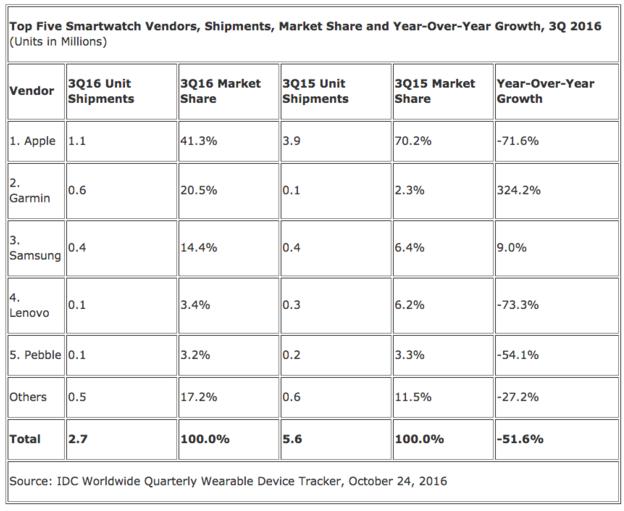 Tốp 5 hãng sản xuất smartwatch toàn cầu dựa trên doanh số xuất xưởng, đơn vị: triệu chiếc