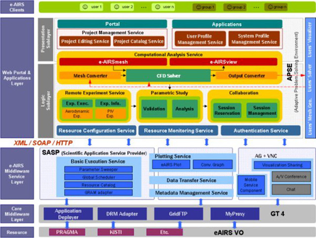 Một ví dụ điển hình về cấu trúc phức tạp của các hệ thống phần mềm.