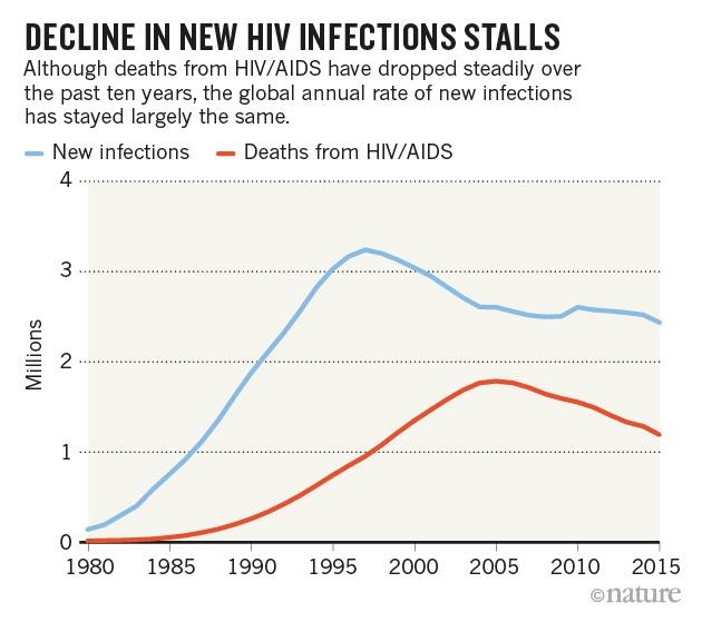 Trong khi số ca tử vong giảm, số ca nhiễm mới HIV dường như vẫn giữ nguyên