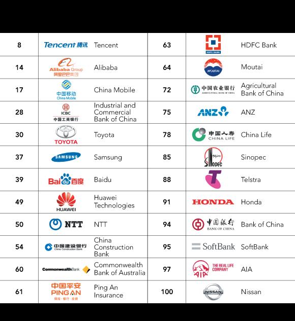 Các thương hiệu đến từ châu Á ngày càng phát triển và trở nên phổ biến tại các nước phương Tây.