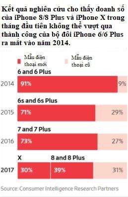 Người dùng đang có xu hướng sử dụng những dòng iPhone cũ nhiều hơn.
