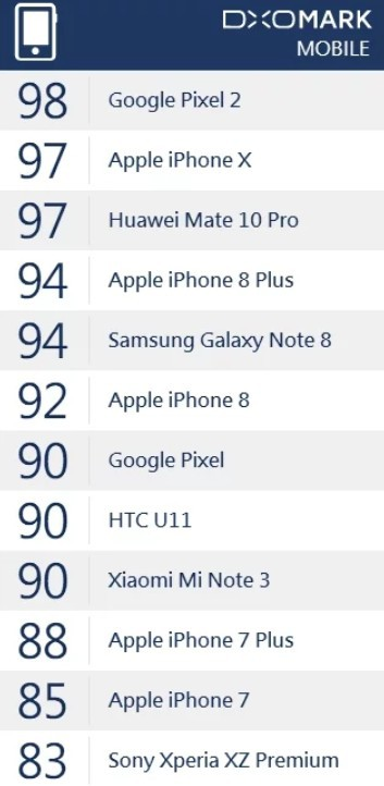 Mi Note 3 vượt trên thế hệ iPhone đời năm 2016