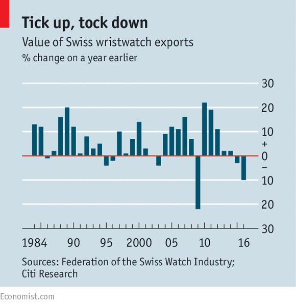 Giá trị xuất khẩu của đồng hồ Thụy Sĩ theo thời gian.