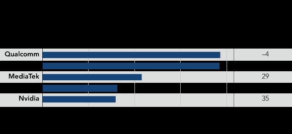 Doanh thu từ chip của 5 nhà thiết kế chip hàng đầu thế giới trong năm 2016.