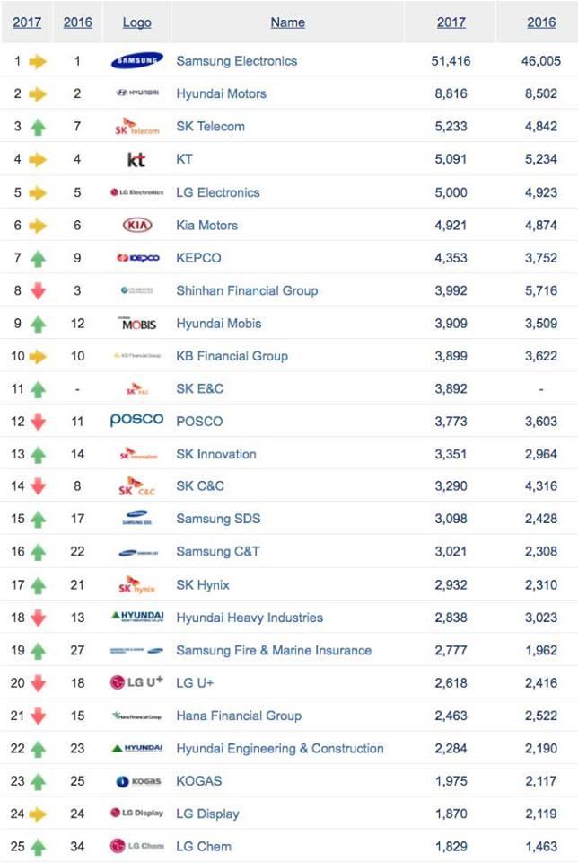Bảng xếp hạng giá trị thương hiệu tại Hàn Quốc (đơn vị: tỷ USD)