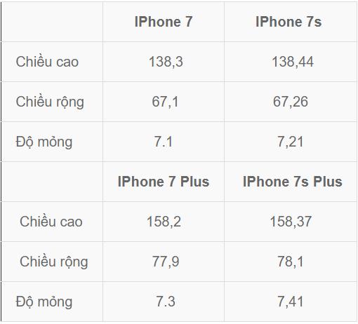 Bảng so sánh kích thước của iPhone 7/ iPhone 7 Plus với iPhone 7s/ iPhone 7s Plus.